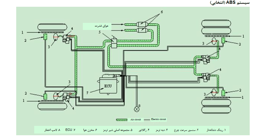 جزوه آموزشی موتور فاو